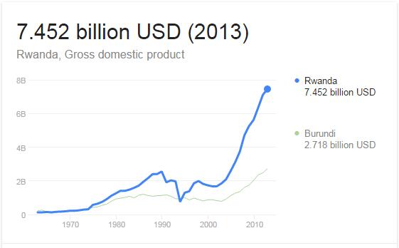 Rwandan Economy